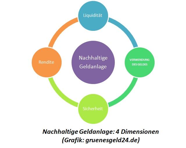 Nachhaltige Geldanlage: 4 Dimensionen